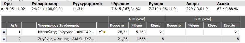 Εκλογές Αλίαρτος 2014 1