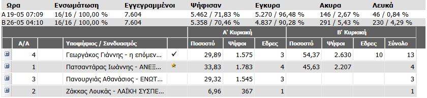 Εκλογές Δίστομο 2014 1