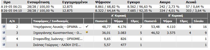 Εκλογές Ορχομενός 2014 1