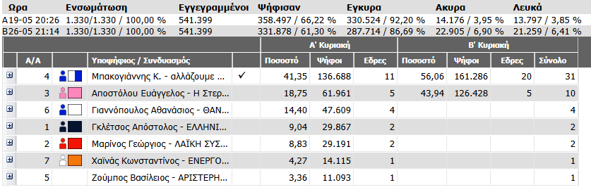 Εκλογές Περιφέρεια Στ Ελλάδας 2014 1